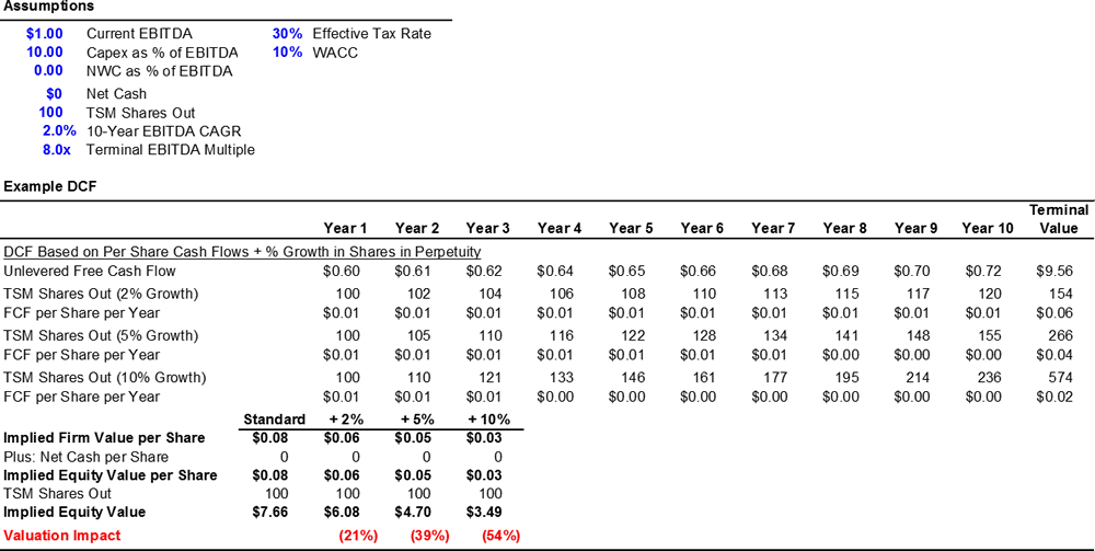 BVII-Chart6